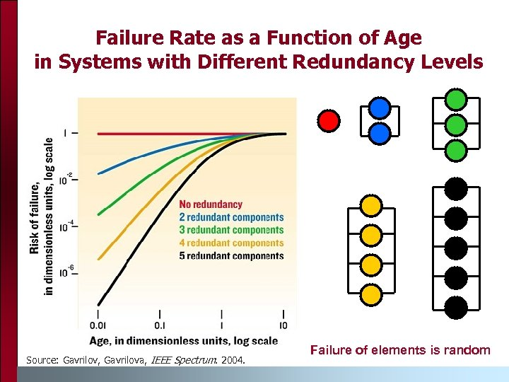 Failure Rate as a Function of Age in Systems with Different Redundancy Levels Source: