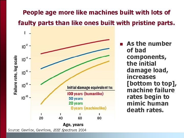 People age more like machines built with lots of faulty parts than like ones