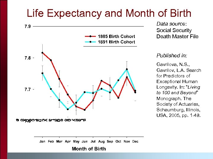 Life Expectancy and Month of Birth Data source: Social Security Death Master File Published