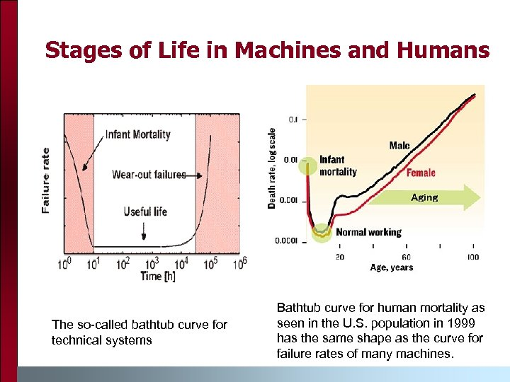 Stages of Life in Machines and Humans The so-called bathtub curve for technical systems