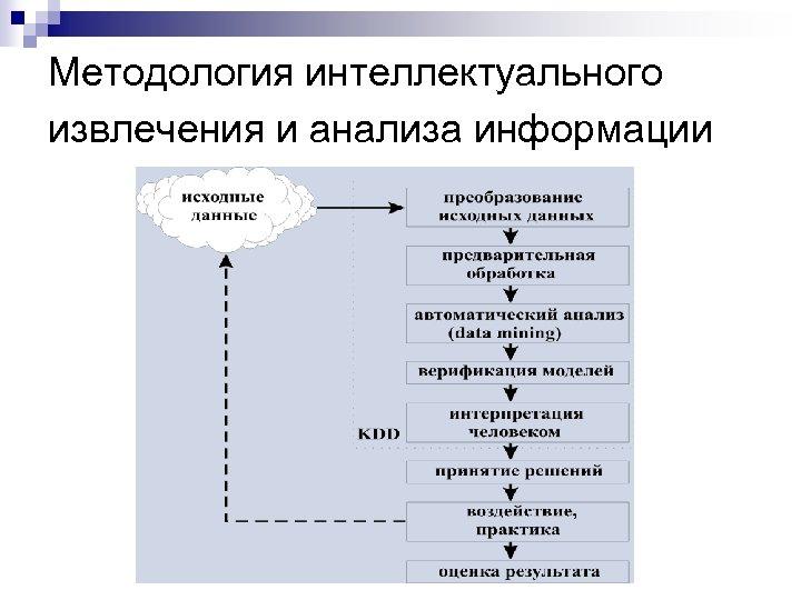 Методология интеллектуального извлечения и анализа информации