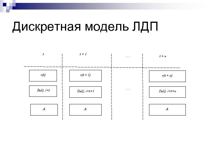 Дискретная модель ЛДП t t+1 x(t) x(t + 1) Su(i), i<t+1 A A .