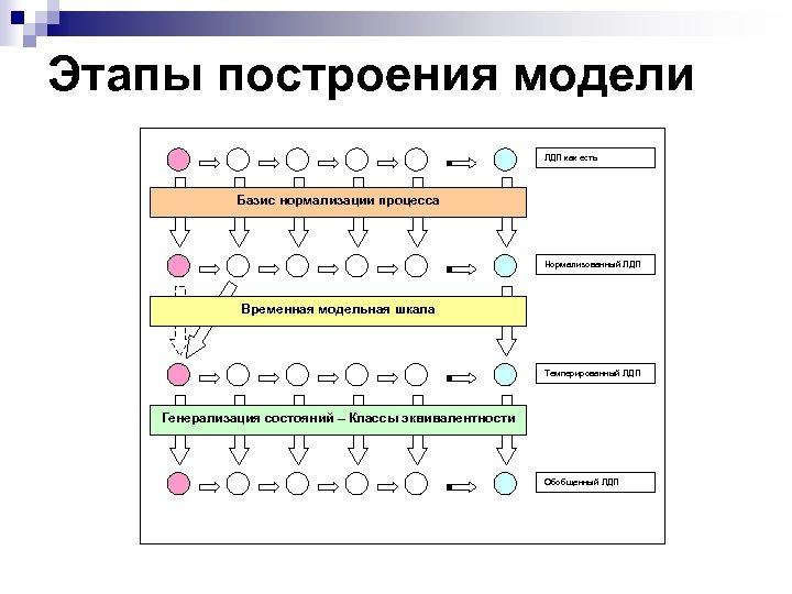 Этапы построения модели ЛДП как есть Базис нормализации процесса Нормализованный ЛДП Временная модельная шкала