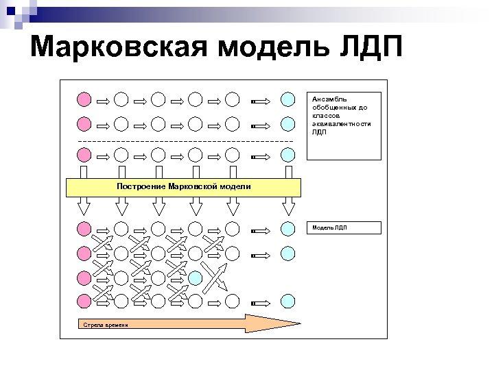 Марковская модель ЛДП Ансамбль обобщенных до классов эквивалентности ЛДП Построение Марковской модели Модель ЛДП