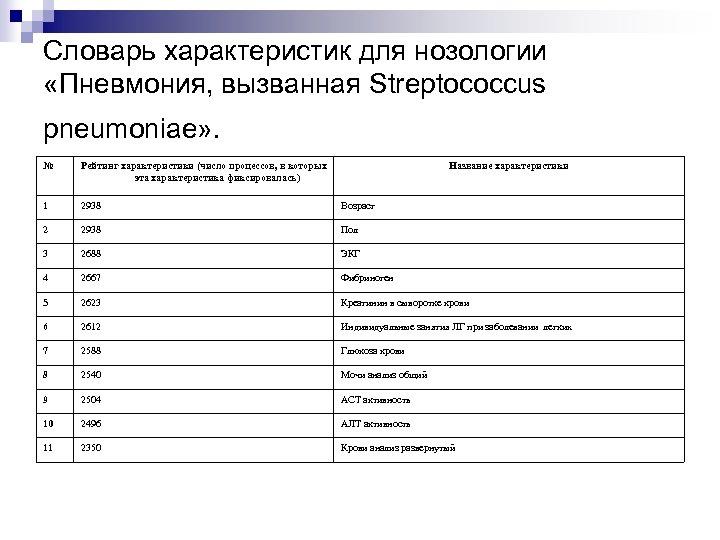 Словарь характеристик для нозологии «Пневмония, вызванная Streptococcus pneumoniae» . № Рейтинг характеристики (число процессов,