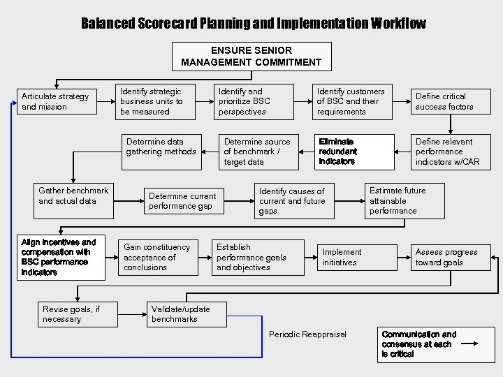 Balanced Scorecard Planning and Implementation Workflow ENSURE SENIOR MANAGEMENT COMMITMENT Articulate strategy and mission