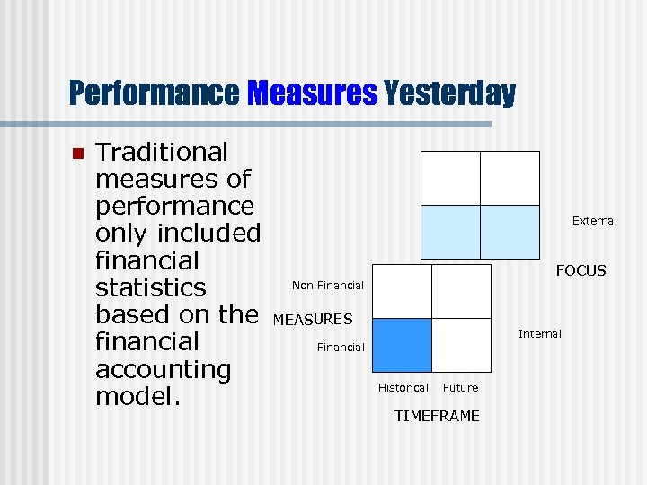 Performance Measures Yesterday n Traditional measures of performance only included financial Non Financial statistics