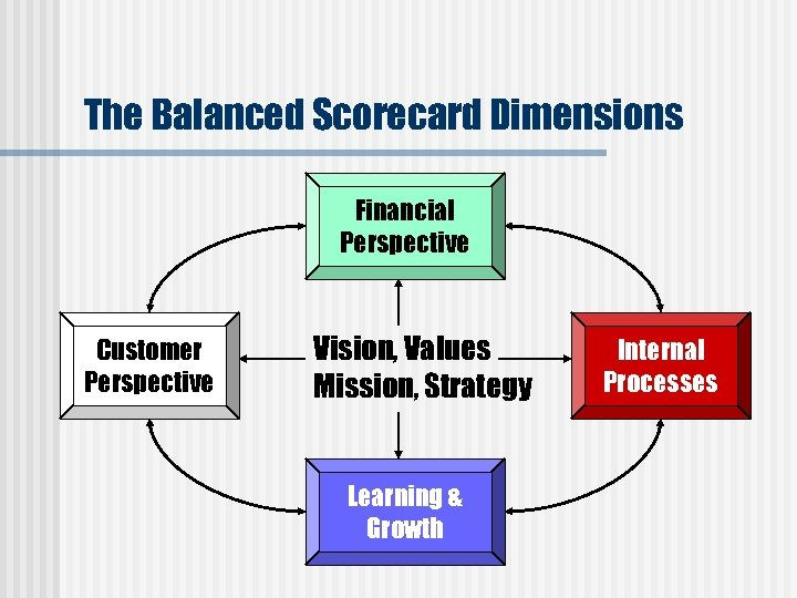 The Balanced Scorecard Dimensions Financial Perspective Customer Perspective Vision, Values Mission, Strategy Learning &