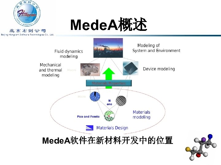 Mede. A概述 Mede. A软件在新材料开发中的位置