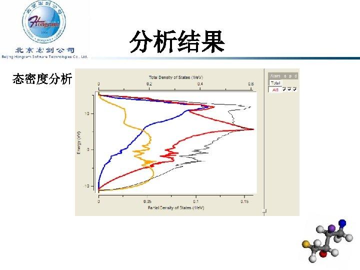 分析结果 态密度分析