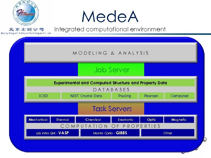 Mede. A Integrated computational environment MODELING & ANALYSIS Job Server Experimental and Computed Structure