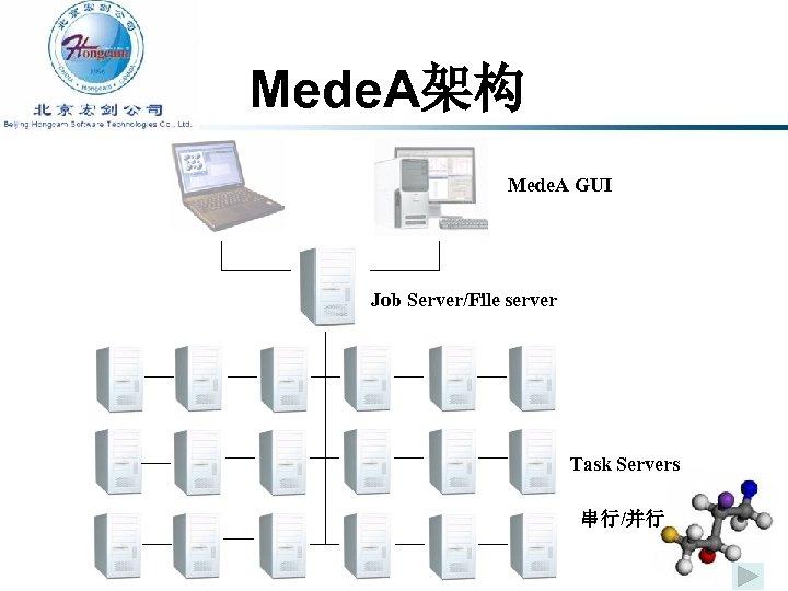 Mede. A架构 Mede. A GUI Job Server/File server Task Servers 串行/并行