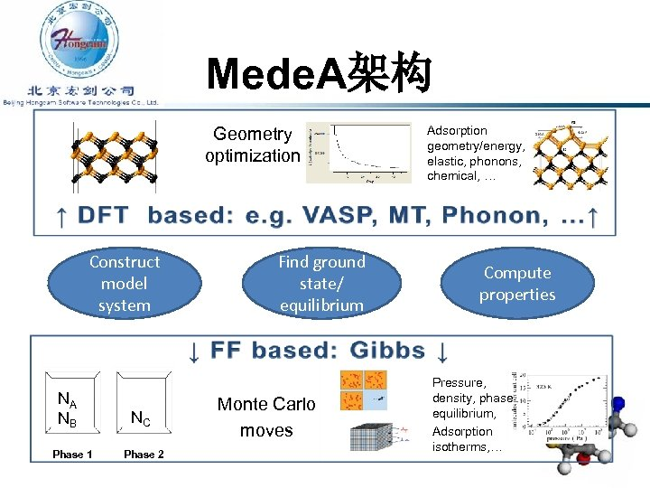 Mede. A架构 Geometry optimization Construct model system NA NB Phase 1 NC Phase 2