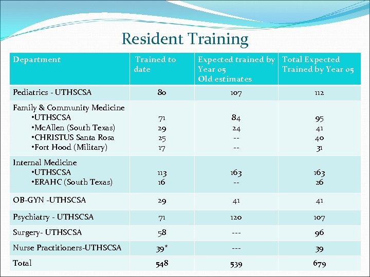 Resident Training Department Trained to date Expected trained by Total Expected Year 05