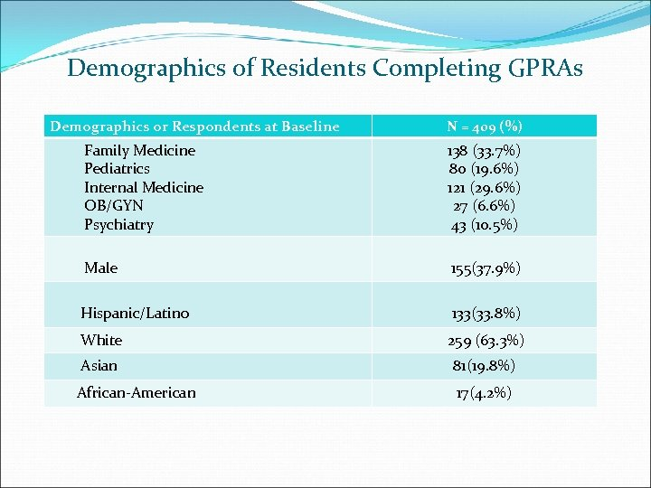 Demographics of Residents Completing GPRAs Demographics or Respondents at Baseline N = 409