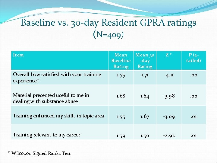 Baseline vs. 30 -day Resident GPRA ratings (N=409) Item Mean 30 Baseline -day