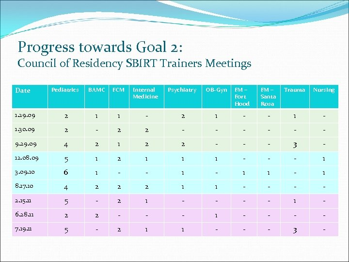 Progress towards Goal 2: Council of Residency SBIRT Trainers Meetings Date Pediatrics BAMC FCM