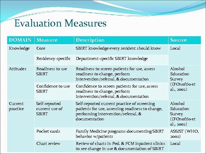 Evaluation Measures DOMAIN Measure Description Source Knowledge SBIRT knowledge every resident should know Local
