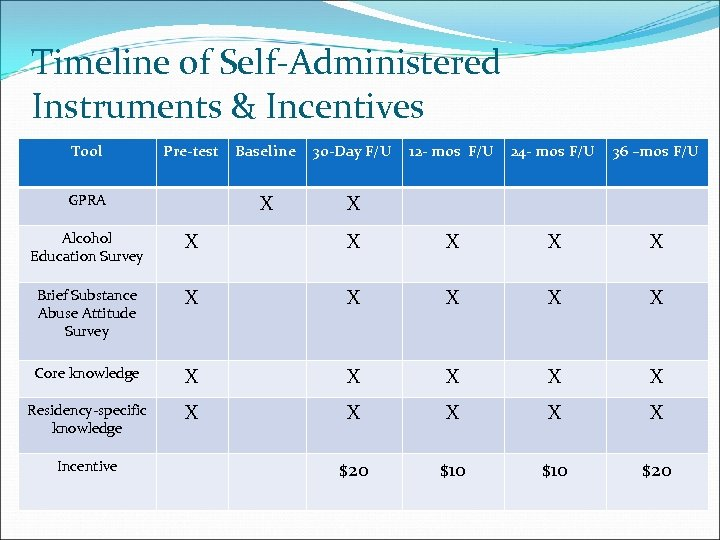 Timeline of Self-Administered Instruments & Incentives Tool Pre-test 30 -Day F/U X GPRA Baseline