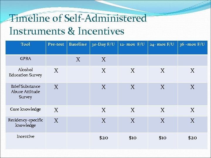 Timeline of Self-Administered Instruments & Incentives Tool Pre-test 30 -Day F/U X GPRA Baseline