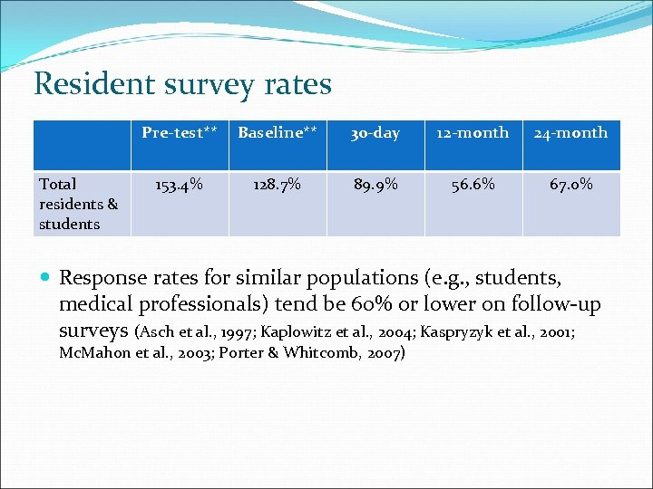 Resident survey rates Pre-test** Total residents & students Baseline** 30 -day 12 -month 24