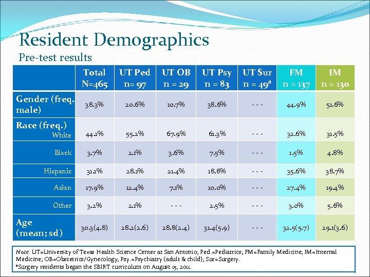 Resident Demographics Pre-test results Total N=465 UT Ped n= 97 UT OB n =