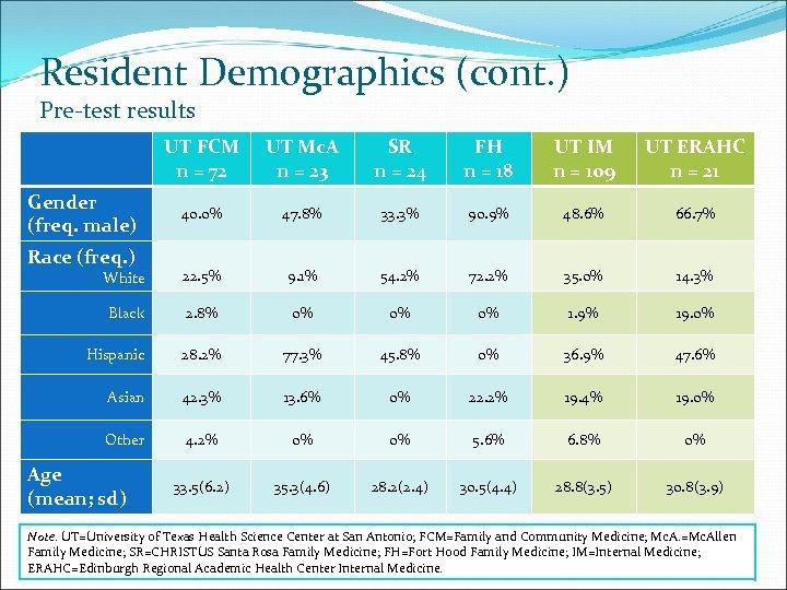 Resident Demographics (cont. ) Pre-test results UT FCM n = 72 UT Mc. A