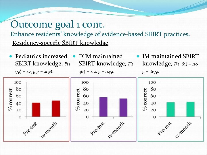 Outcome goal 1 cont. Enhance residents' knowledge of evidence-based SBIRT practices. Residency-specific SBIRT knowledge