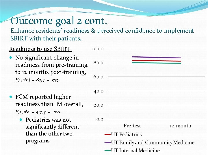 Outcome goal 2 cont. Enhance residents' readiness & perceived confidence to implement SBIRT with