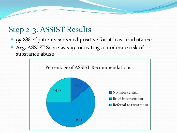 Step 2 -3: ASSIST Results 95. 8% of patients screened positive for at least
