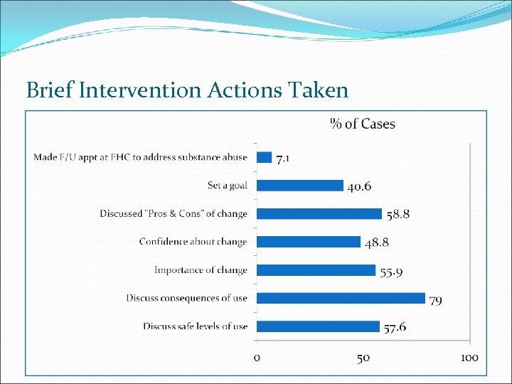 Brief Intervention Actions Taken