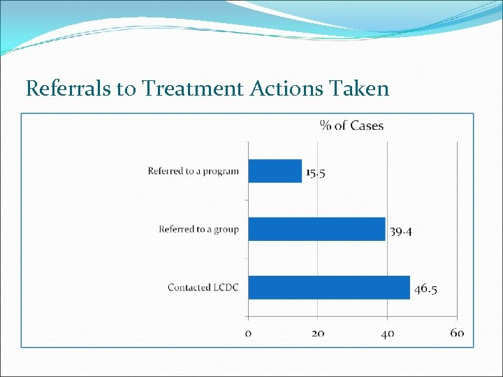 Referrals to Treatment Actions Taken