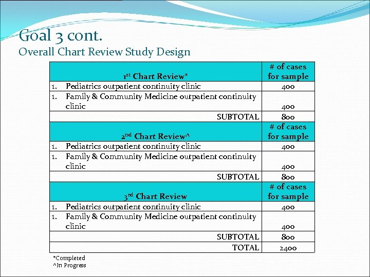 Goal 3 cont. Overall Chart Review Study Design 1. 1. 1 st Chart Review*