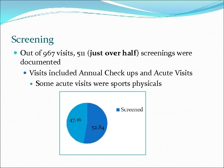 Screening Out of 967 visits, 511 (just over half) screenings were documented Visits included