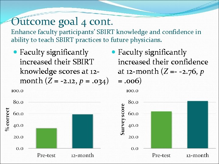 Outcome goal 4 cont. Enhance faculty participants' SBIRT knowledge and confidence in ability to