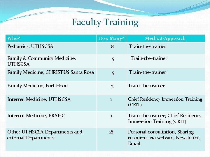 Faculty Training Who? How Many? Method/Approach Pediatrics, UTHSCSA 8 Train-the-trainer Family & Community