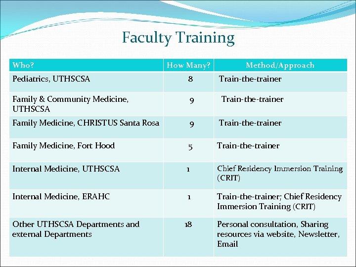 Faculty Training Who? How Many? Method/Approach Pediatrics, UTHSCSA 8 Train-the-trainer Family & Community