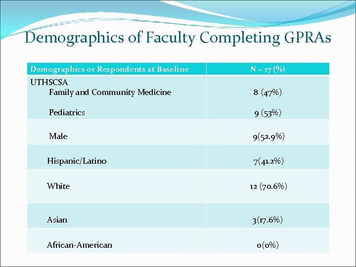 Demographics of Faculty Completing GPRAs Demographics or Respondents at Baseline UTHSCSA Family and Community