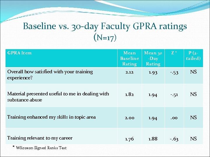 Baseline vs. 30 -day Faculty GPRA ratings (N=17) GPRA Item Mean 30 Baseline