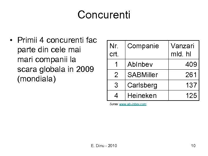 Concurenti • Primii 4 concurenti fac parte din cele mai mari companii la scara