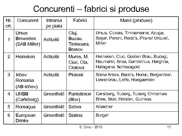 Concurenti – fabrici si produse Nr. crt. Concurent Intrarea pe piata Fabrici Marci (produse)