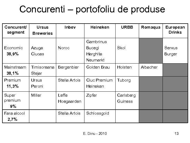 Concurenti – portofoliu de produse Concurent/ segment Ursus Breweries Inbev Gambrinus Bucegi Harghita Neumarkt