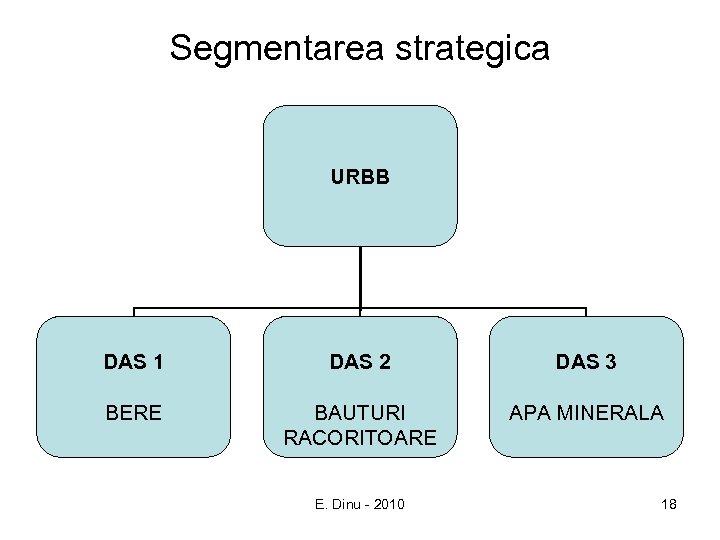Segmentarea strategica URBB DAS 1 DAS 2 DAS 3 BERE BAUTURI RACORITOARE APA MINERALA