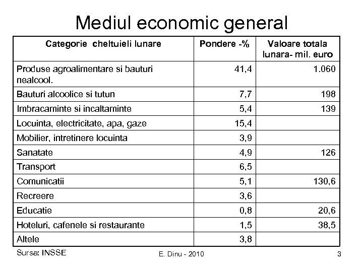 Mediul economic general Categorie cheltuieli lunare Pondere -% Produse agroalimentare si bauturi nealcool. Valoare