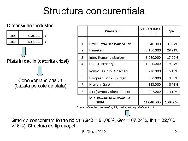 Structura concurentiala Dimensiunea industriei 2008 20. 200. 000 hl 2009 17. 640. 000 hl