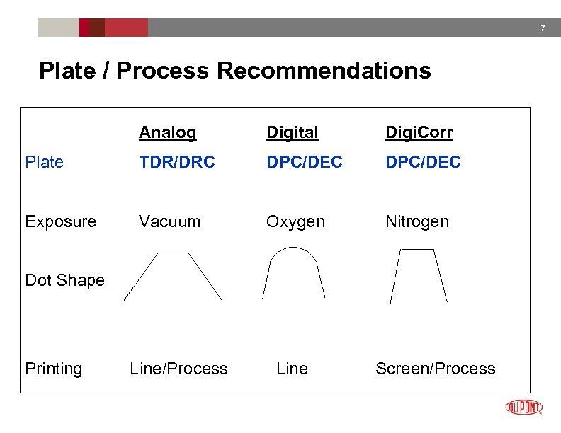 7 Plate / Process Recommendations Analog Digital Digi. Corr Plate TDR/DRC DPC/DEC Exposure Vacuum