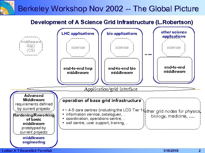 Berkeley Workshop Nov 2002 -- The Global Picture Development of A Science Grid Infrastructure