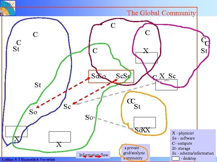 The Global Community C C St C So. So X Sc. Sc C X