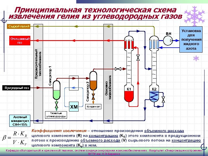 Принципиальная технологическая схема извлечения гелия из углеводородных газов Сырой гелий ВН Природный газ ХМ