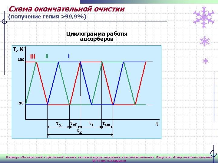 Схема окончательной очистки (получение гелия >99, 9%) Циклограмма работы адсорберов Т, К 100 III